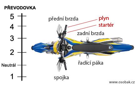 Řazení na motorce, spojka a popis motorky