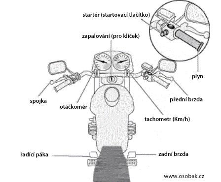 Startér (startovací tlačítko), zapalování (pro klíček), plyn, přední brzda, otáčkoměr, spojka, tachometr (Km/h), řadící páka, zadní brzda.